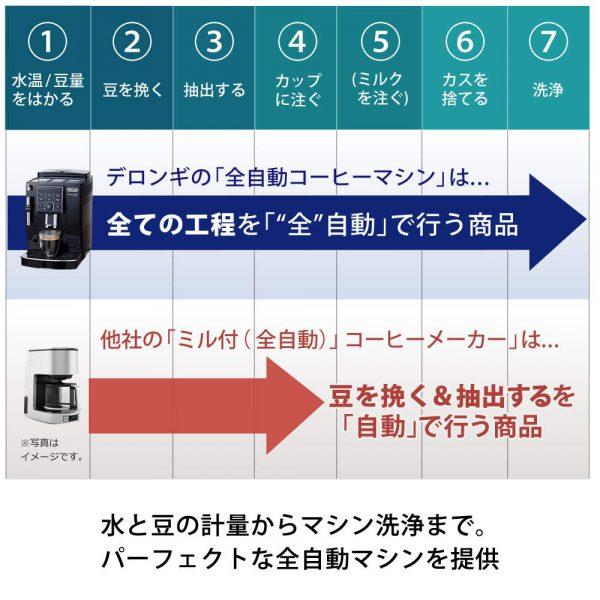デロンギの「全自動コーヒーマシン」は、全ての工程を全自動で行えます!
